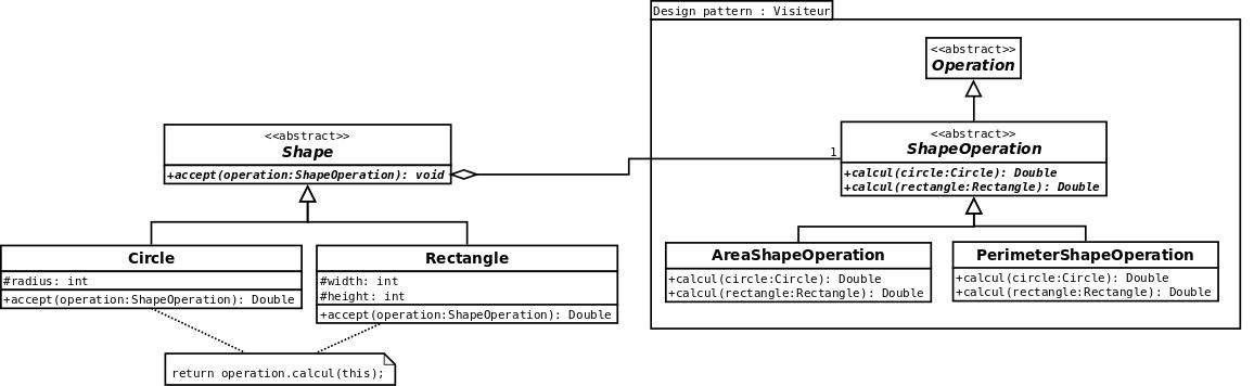 Modélisation UML avec le design pattern visitor